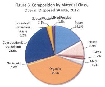composting blog - 1