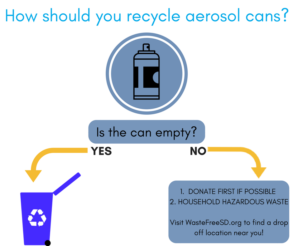 The Right Way To Recycle Aerosol Cans I Love A Clean