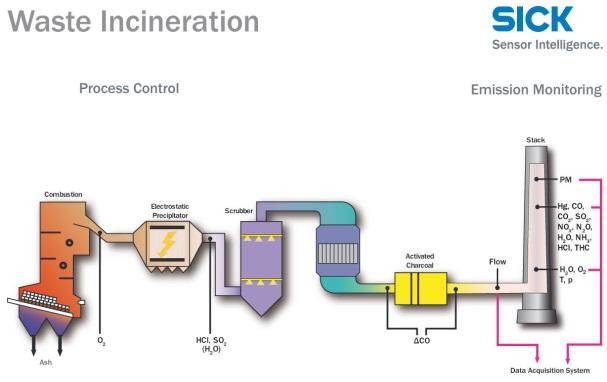 waste incineration2
