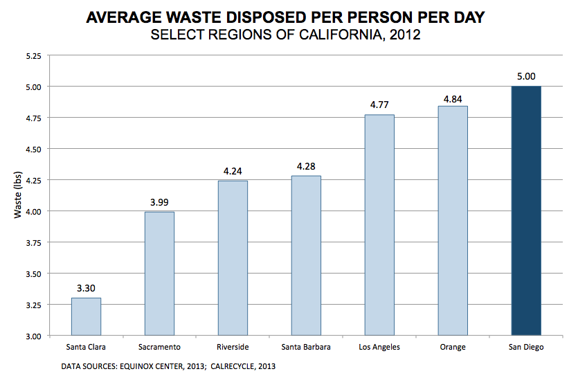 San Diegans dispose of 5lbs of waste per person per day!