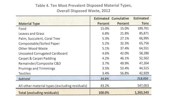 SMW chart - composting blog 2